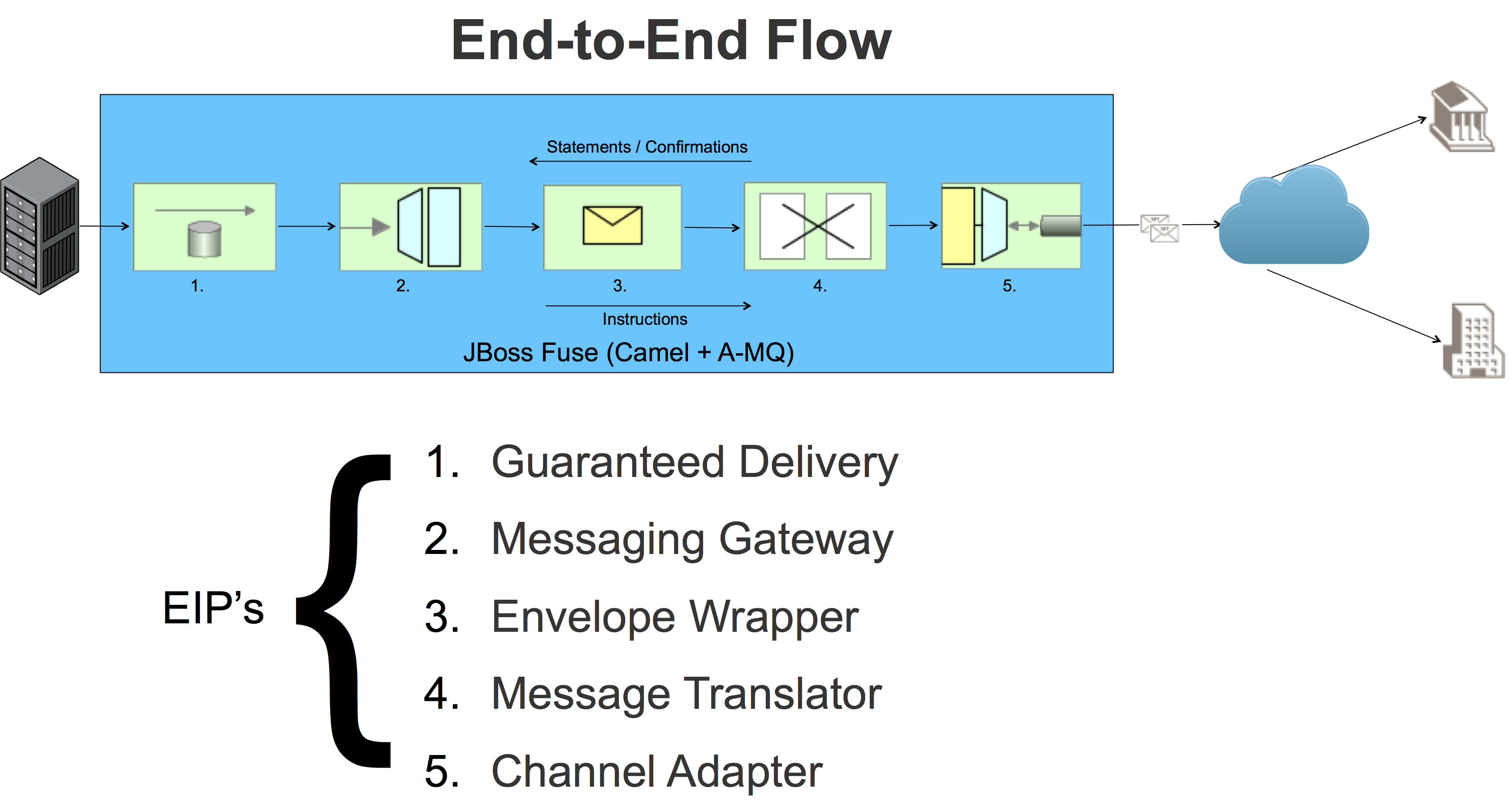 EIP End to End Flow